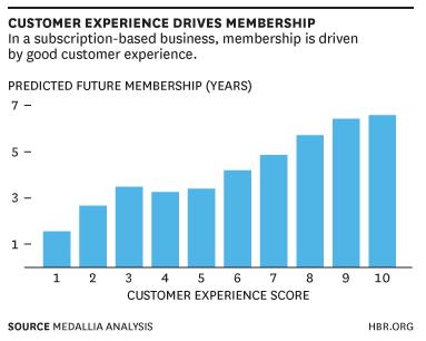 customer experience en de impact op abonnementen