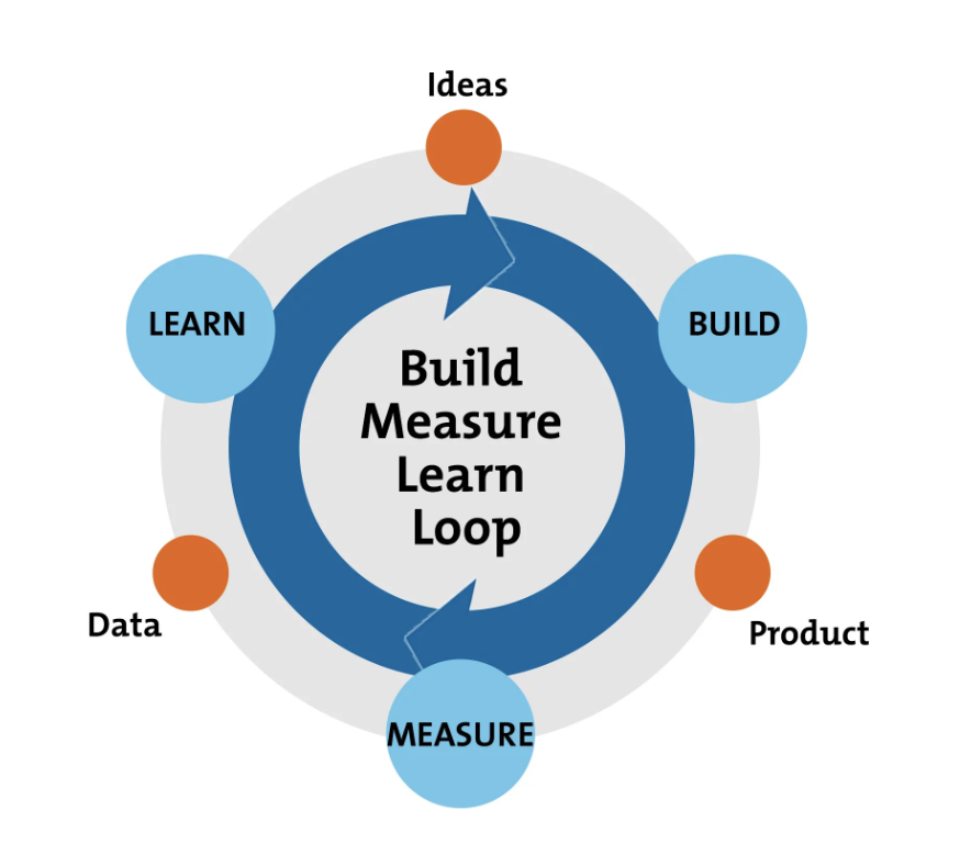 Build Measure Learn, Eric Ries, The Lean Startup, overgenomen van https://www.mindtools.com/pages/article/build-measure-learn.htm