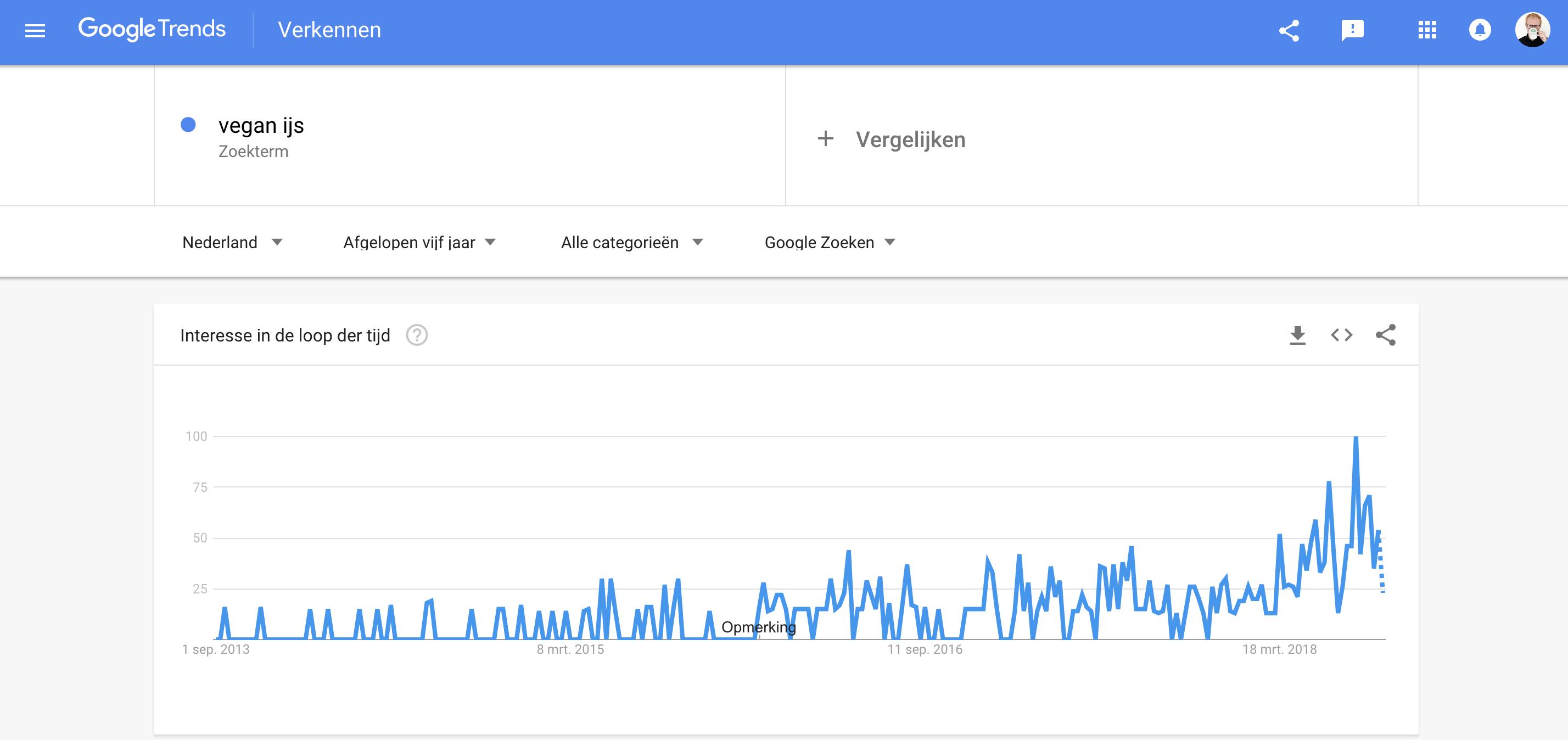 vegan ijsjes google trends
