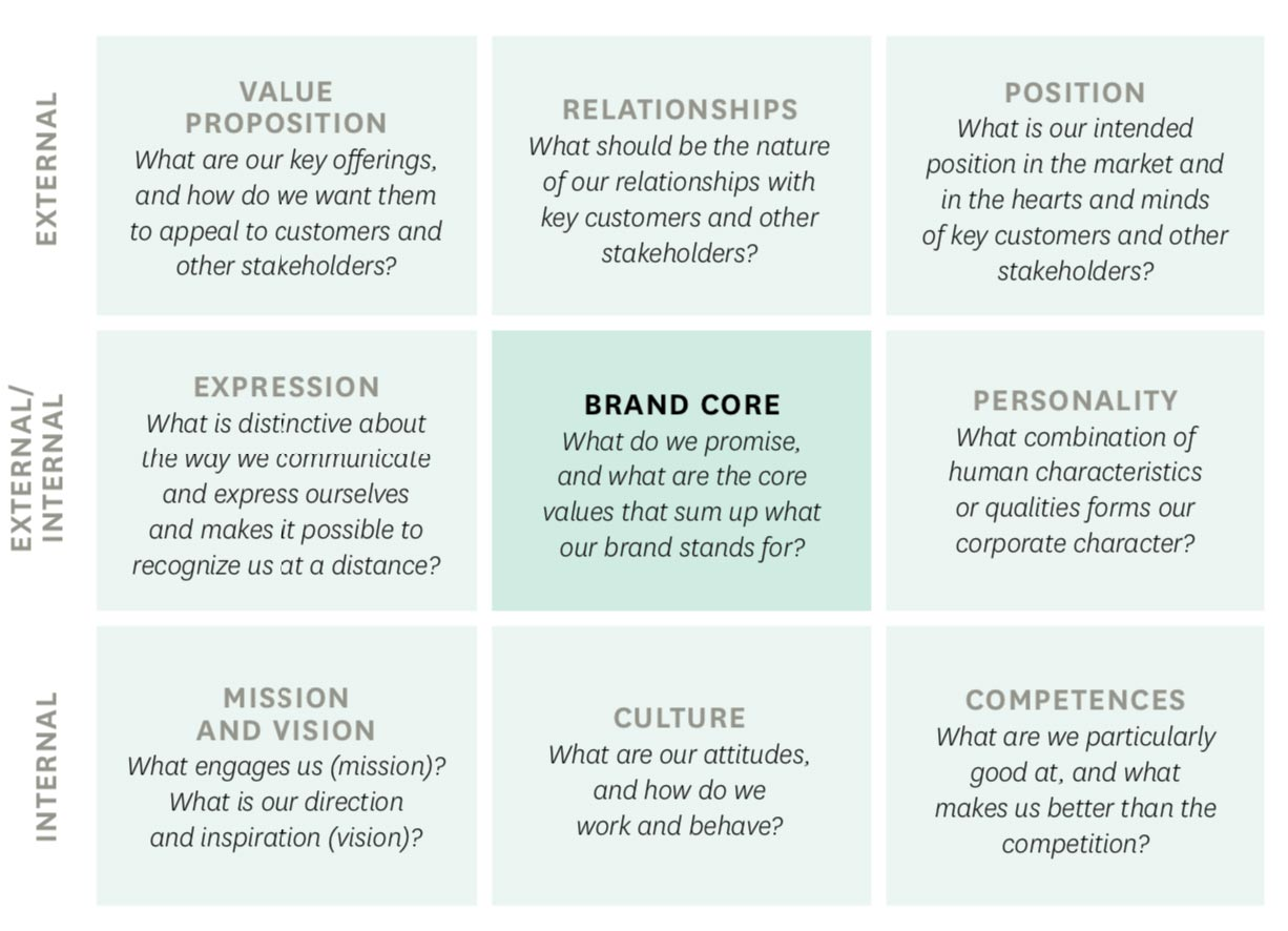 corporate brand identity matrix