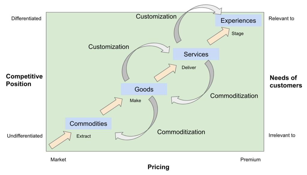 Shifting up the Progression of economic value