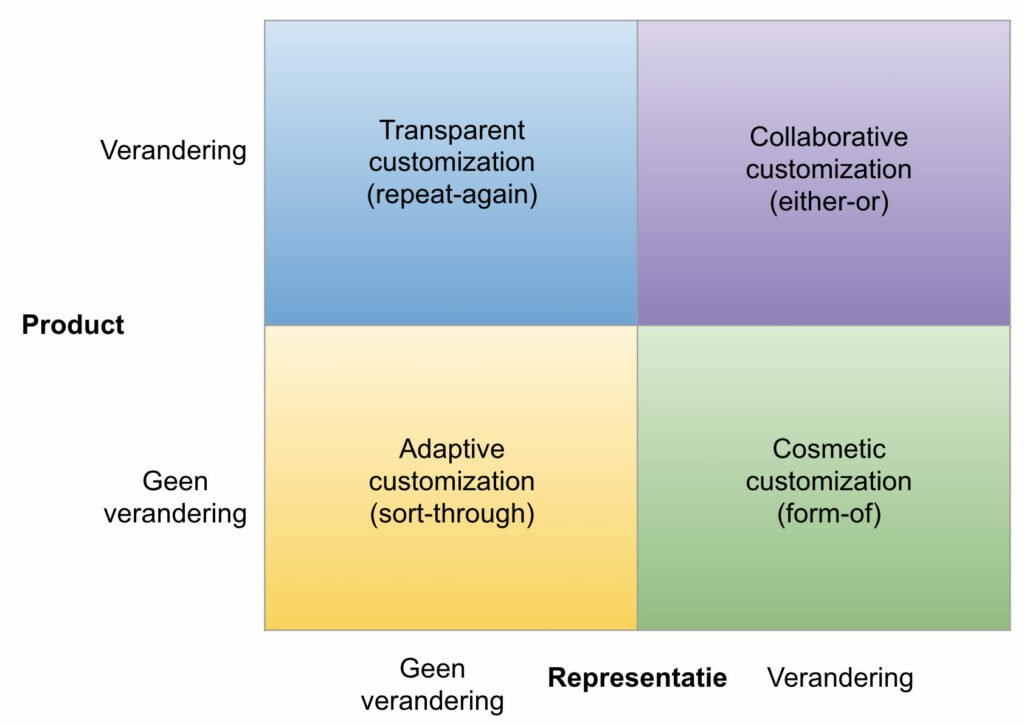 verschillende soorten customization en typen customer sacrifices