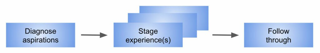 Phases of guiding transformations - The Experience Economy, Pine & Gilmore